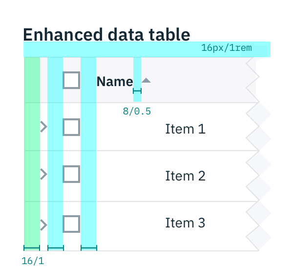 Carbon Design System | Data table